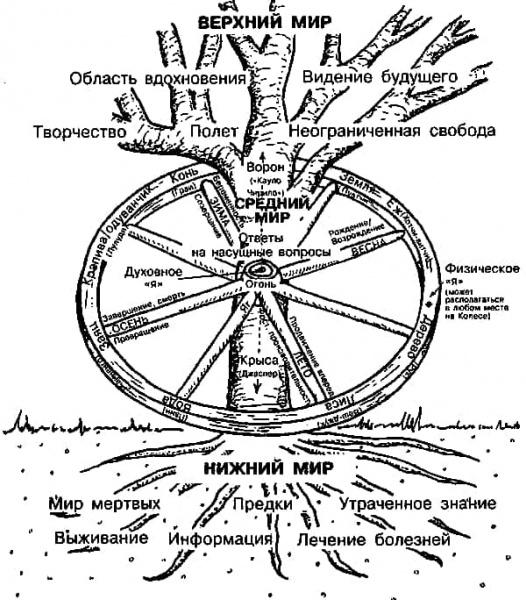 шаманизм мировое дерево