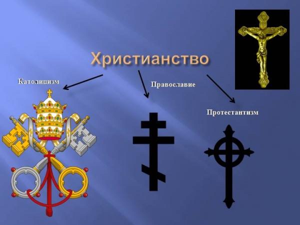 раскол христианства